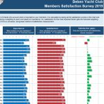 RYA Members Satisfaction Survey